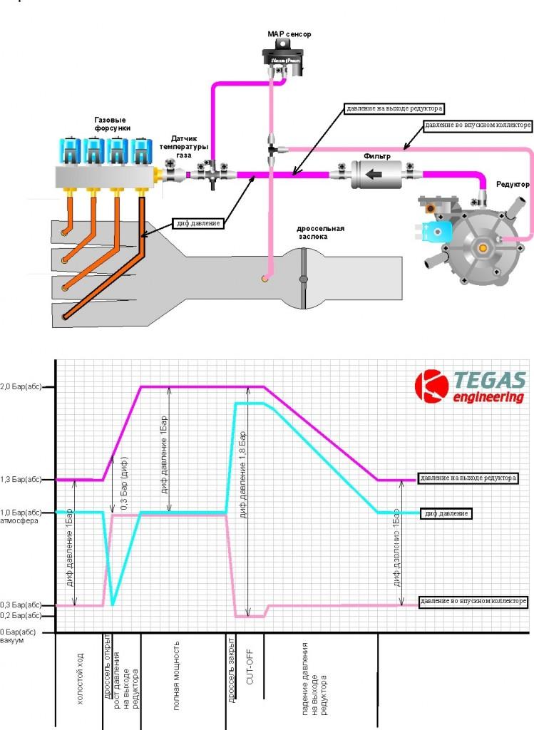 reduktor_diagrama